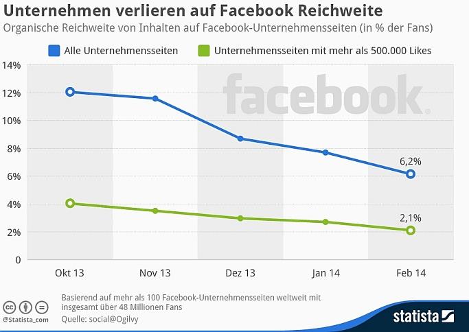 Statista Facebook-Reichweite von Unternehmen