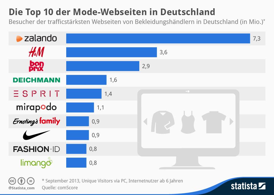Top 10 Fashionhändler Deutschlands