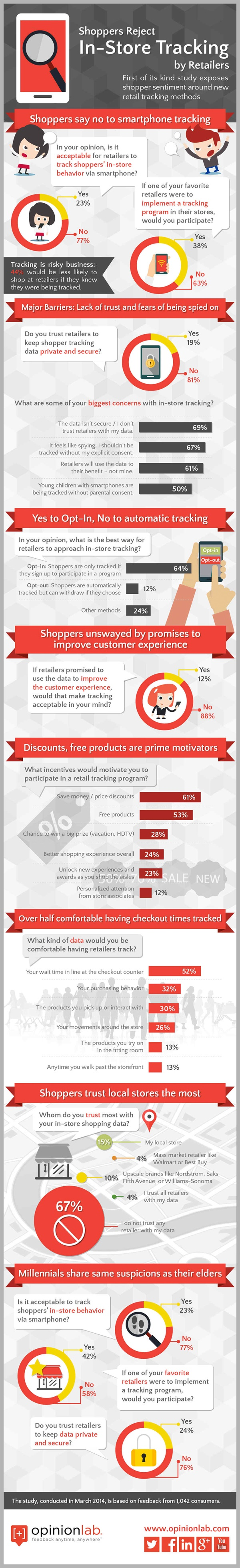 In-Store-Tracking Infographic