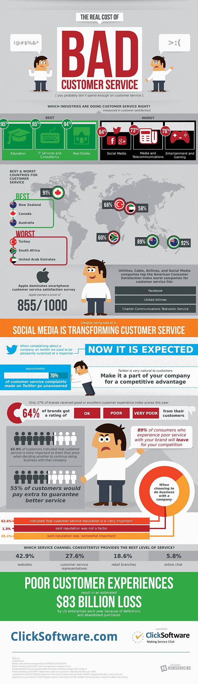 Schlechter Kundenservice Infografik