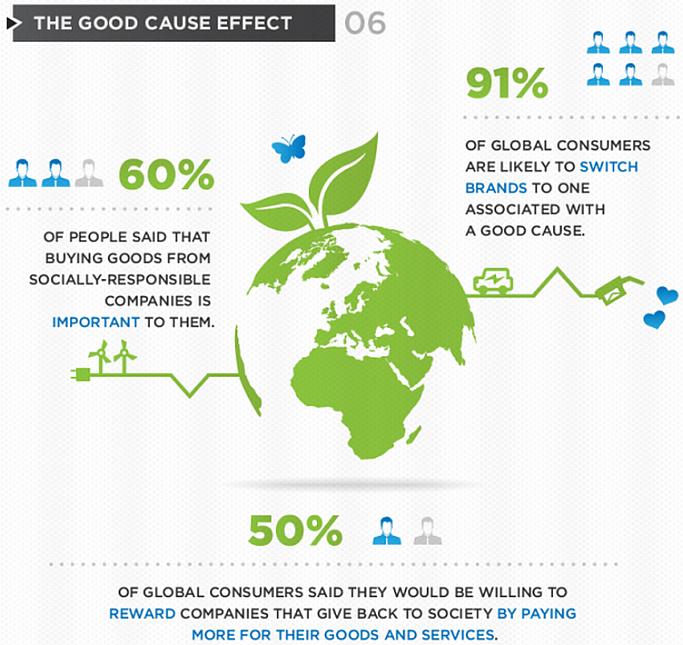 Nachhaltigkeit motiviert Kunden zum Anbieterwechsel