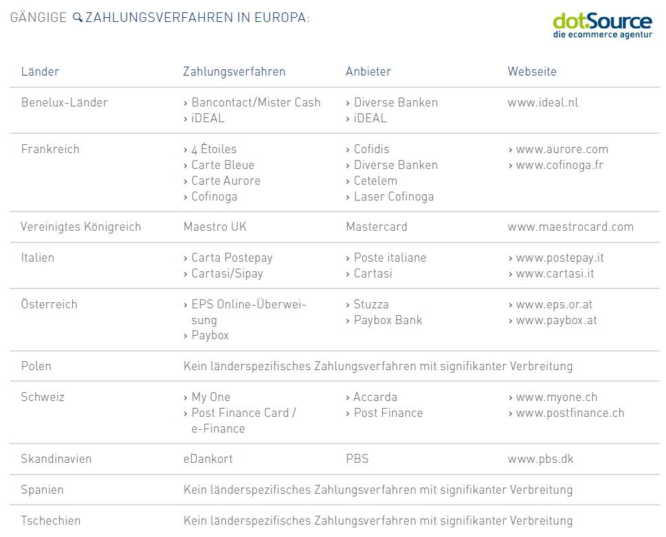 Zahlverfahren Europa