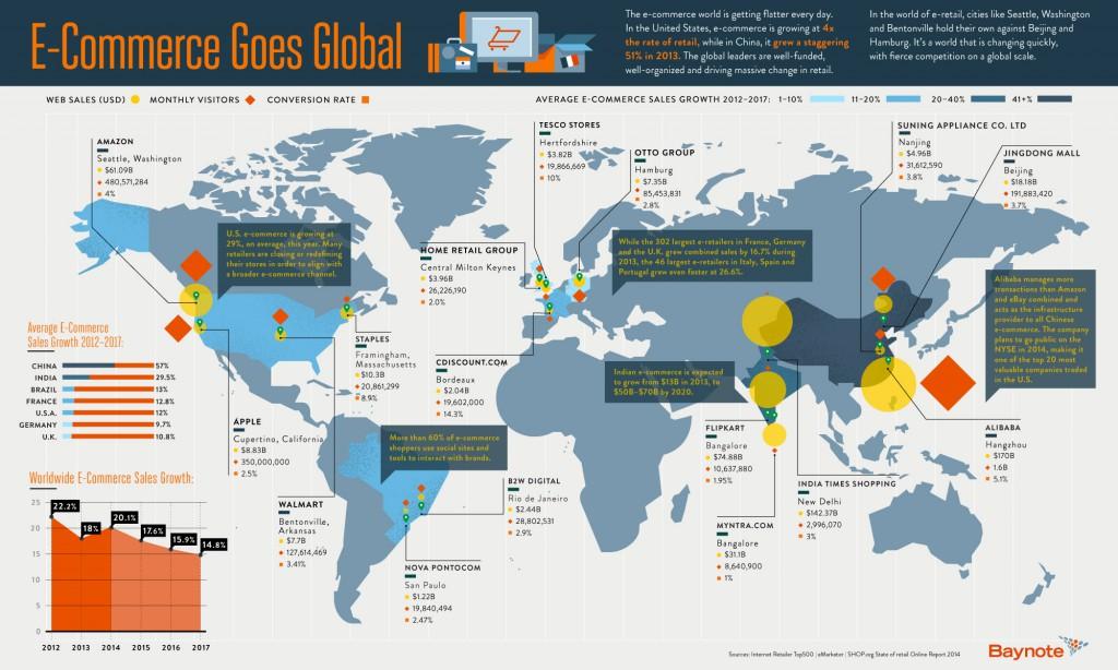 Weltweites E-Commerce Wachstum Infografik