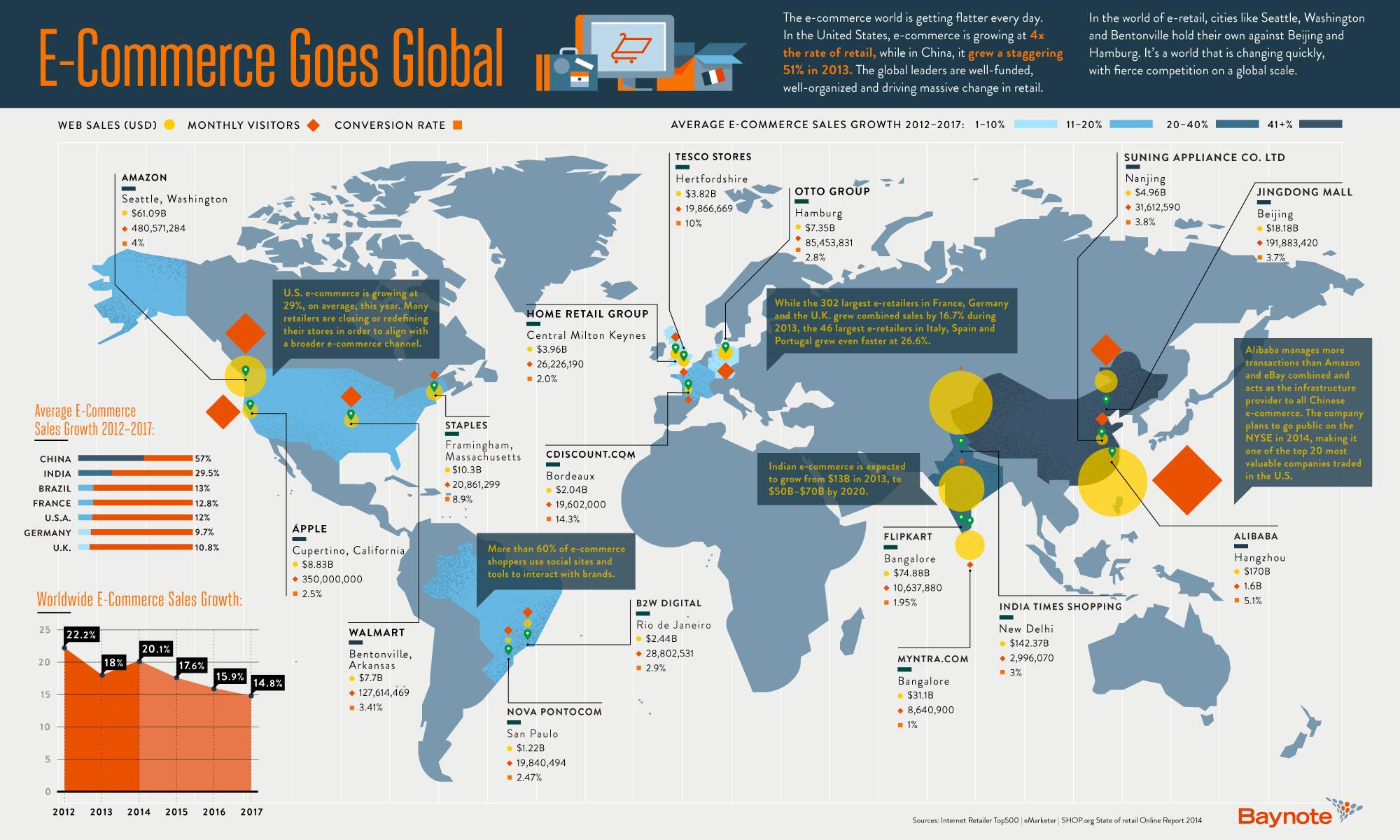 Infografik: Wo auf der Welt boomt E-Commerce gerade?