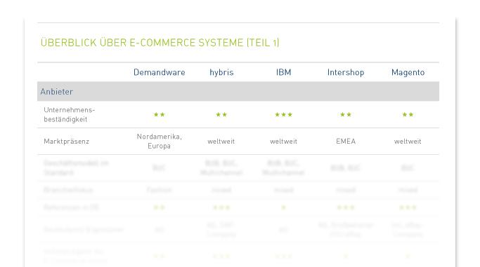 hybris, Intershop, IBM Websphere Commerce, Magento und Demandware im Vergleich