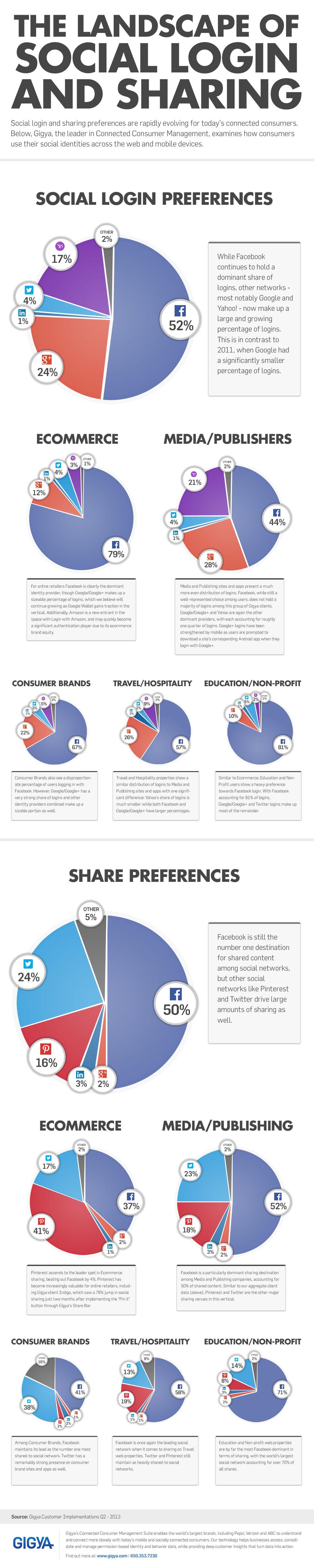 Social Landscape Infografik