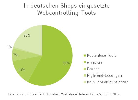 Nutzung von Webcontrolling Tools in Deutschland