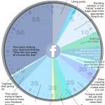 Netzfund: Was in 40 Minuten Facebook-Nutzung wirklich passiert