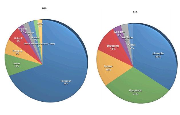 Wichtigkeit im B2C- und B2B-Bereich. Quelle: Social Media Marketing Industry Report 2014