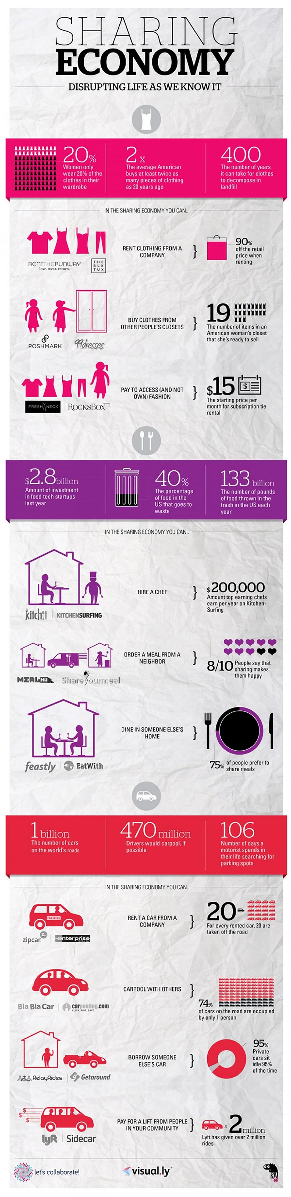 Mode, Mobilität, Food – Wo die Sharing Economy schon Realität ist [Infografik]