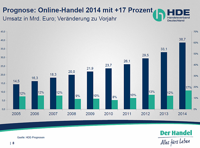 HDE E-Commerce 2014
