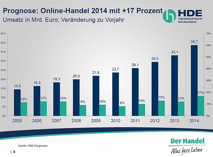 HDE und Statistisches Bundesamt mit glänzenden E-Commerce-Zahlen