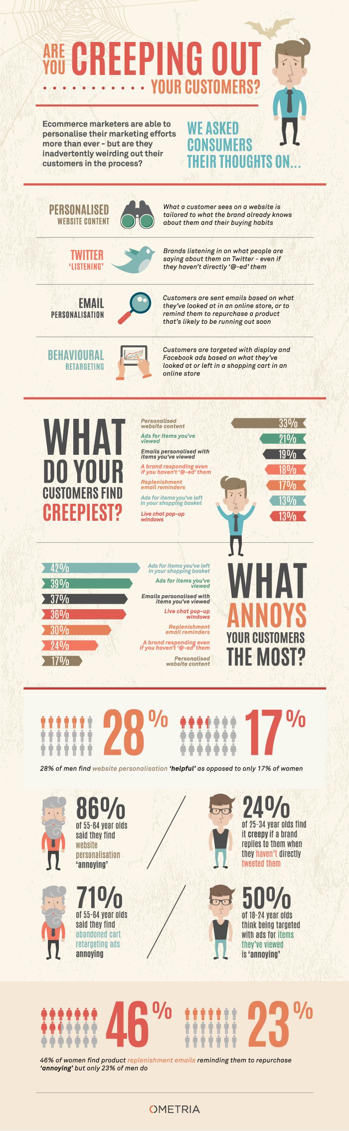 Digitales Marketing: Kunden fühlen sich beobachtet [Infografik]