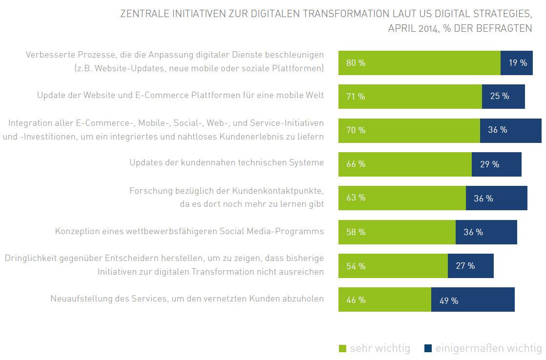 digitale transformation init