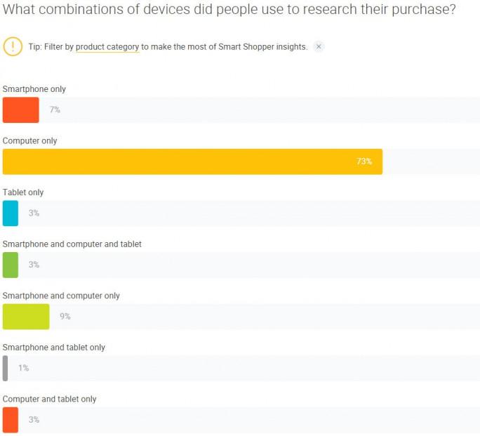 Grafik: Consumer Barometer