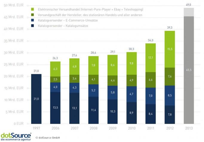 Katalogumsätze brechen weg, online boomt. Fortschreibung der bevh-Zahlen von Jochen Krisch5, Stand August 2013