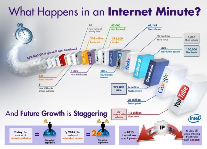 Herausforderung für Marketing, Sales und IT: Auf dem Weg in eine digitale Welt