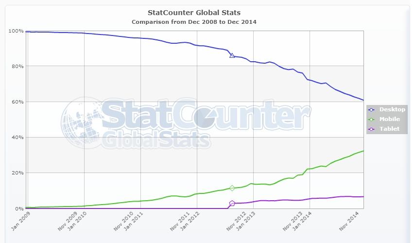 Mobile Traffic vs. Desktop