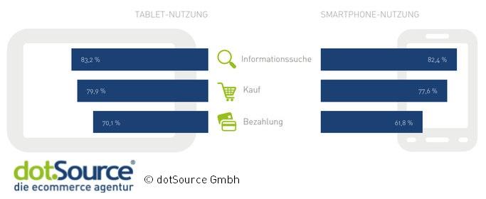 Grafik:Vergleich der Mobile-Commerce-Nutzung von Tablet und Smartphone