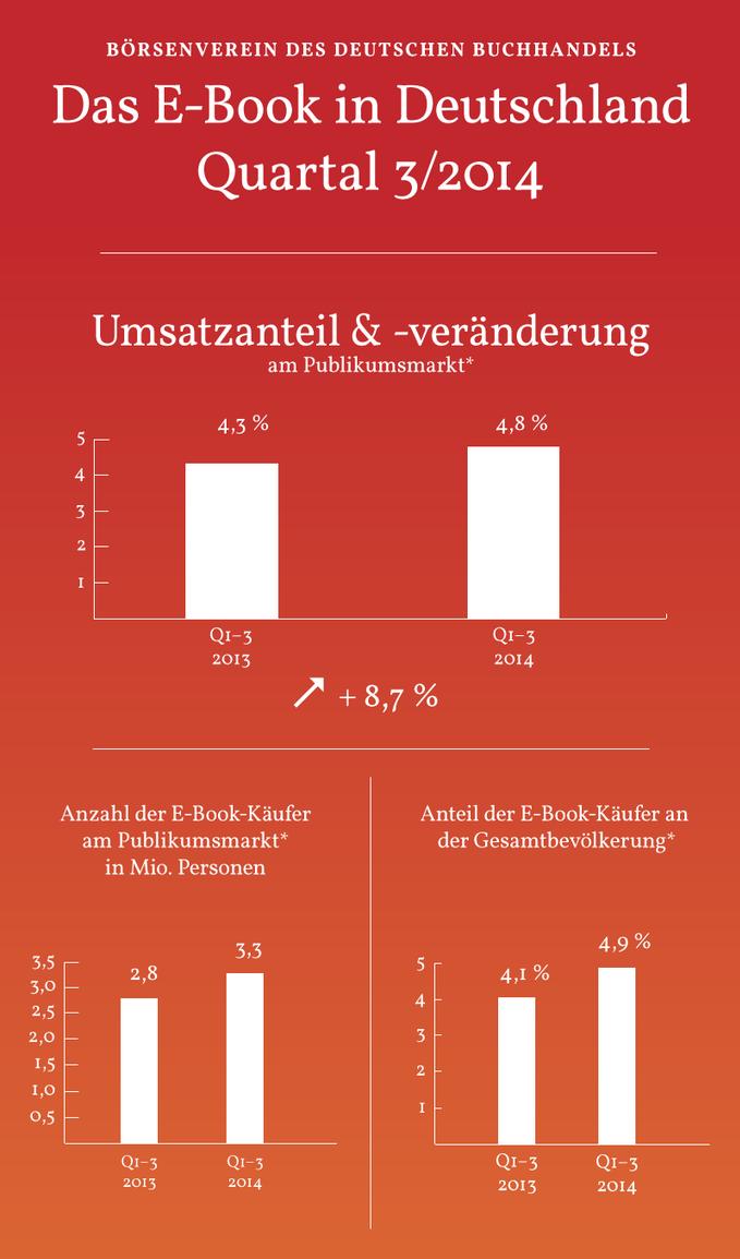 Das E-Book in Deutschland Quartal 3/2014.