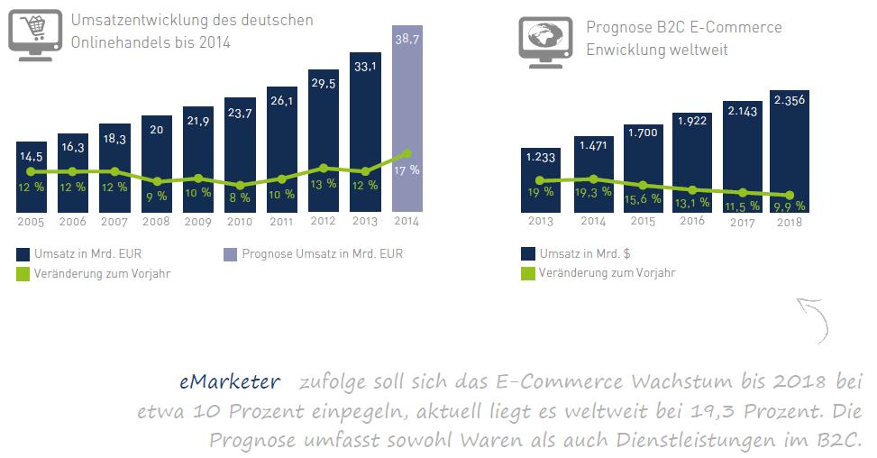 Noch glänzt der B2C-Onlinehandel mit Wachstum