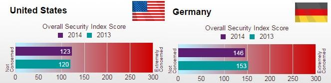 Vergleich des Unisys Security Index