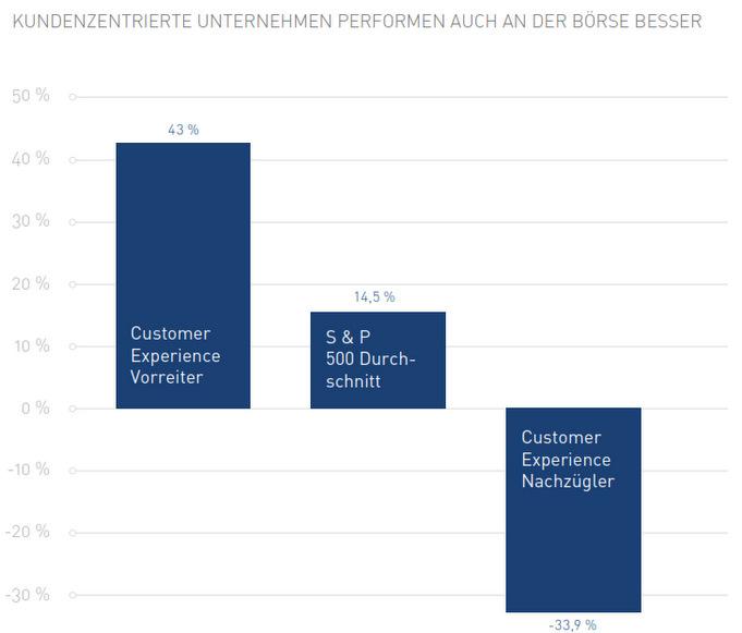 Der Zusammenhang zwischen Customer Experience und Kursentwicklung