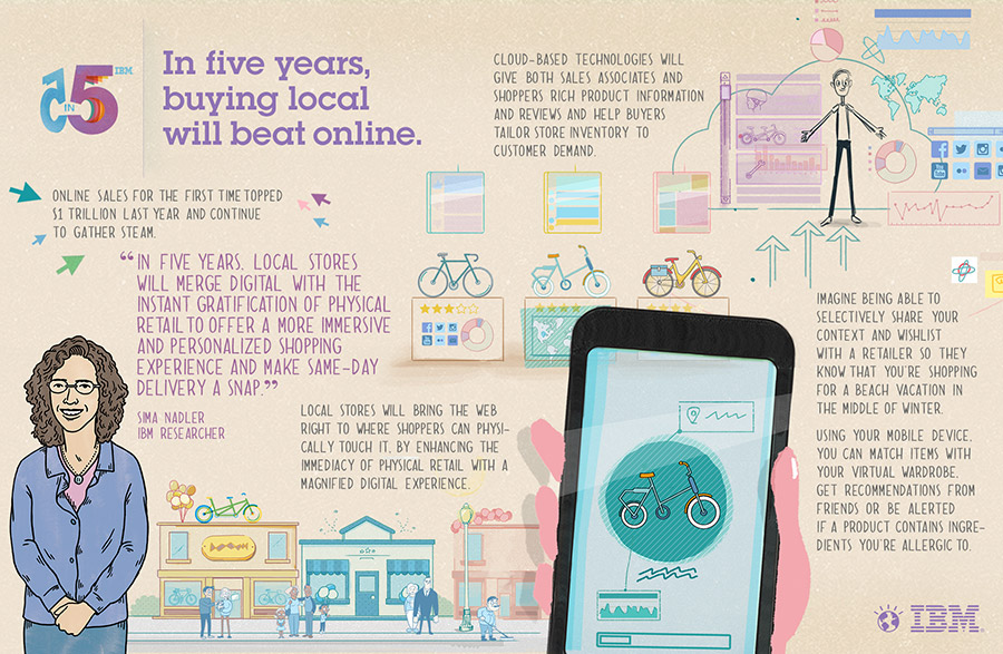 IBM five in five Retail