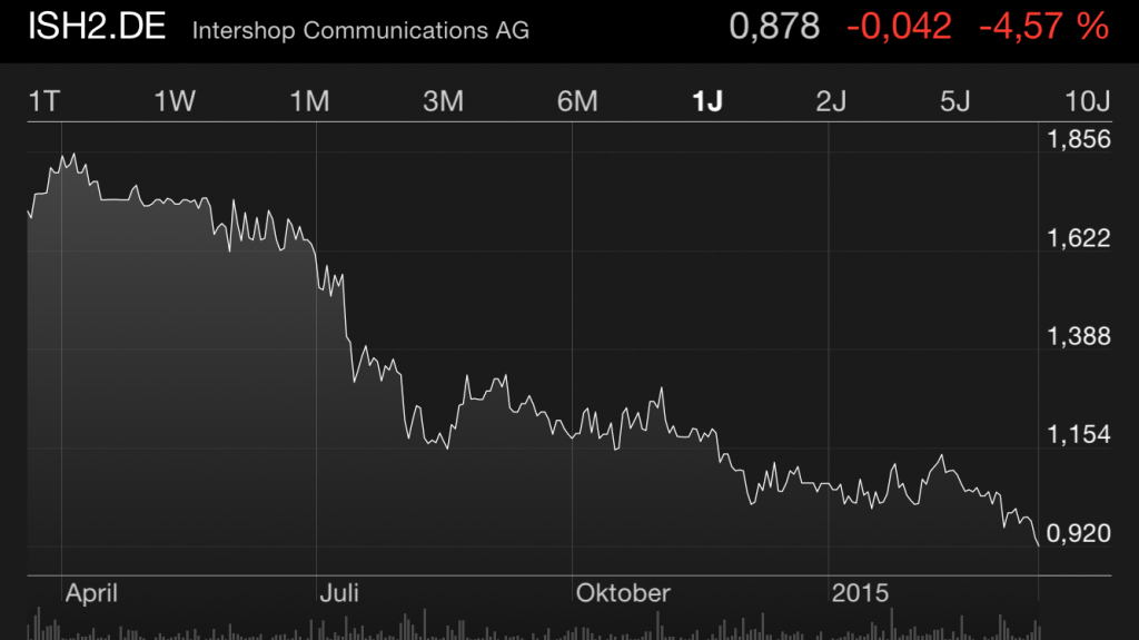 Intershop Aktienkurs unter 1 Euro