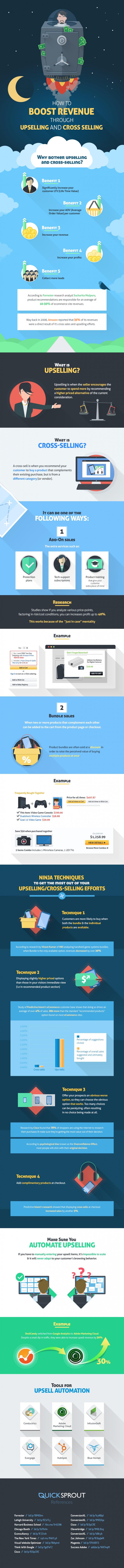 E-Commerce Upselling Cross-Selling Infografik