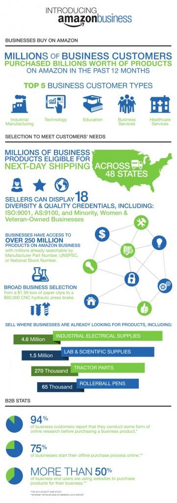 Infographic-Amazon-Business