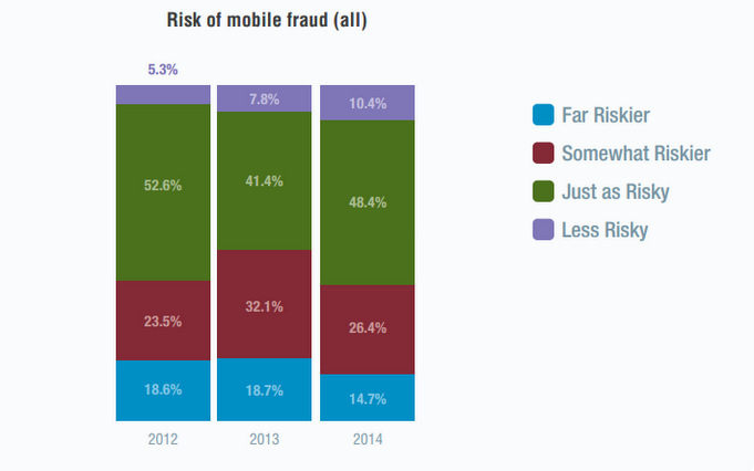 MOBILE PAYMENTS AND FRAUD: 2015 REPORT