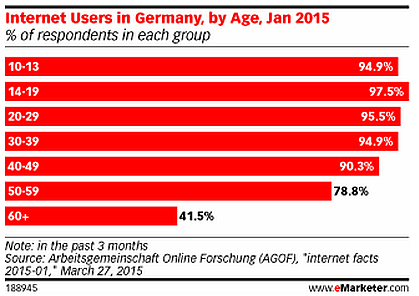 Internet use in Germany 2015