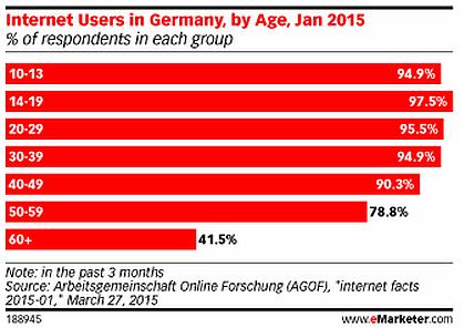 Internet Facts: Von wegen E-Commerce Entwicklungsland Deutschland [5 Lesetipps]