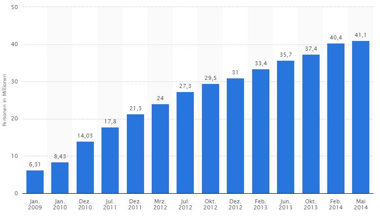 Smartphonenutzung Deutschland 2014