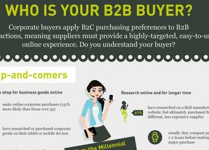 Zielgruppen im B2B – Die Ansprache macht's [Infografik]