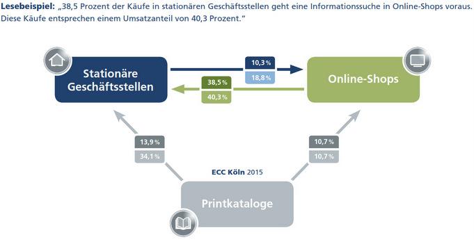 Cross-Channel im Umbruch – Das Informations- und Kaufverhalten der Konsumenten Vol. 7