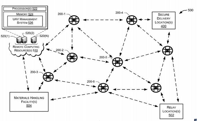 Kommunikationsnetzwerk von Amazon Prime Air