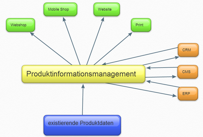 Vereinfachte Darstellung eines PIM-Systems.