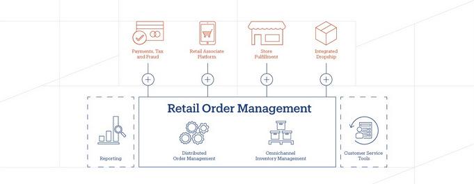 Retail Order Management