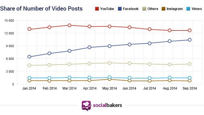 Auch bei den Shares pro Video holt Facebook kräftig auf.