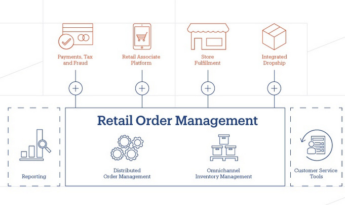 Retail-Order-Management von eBay Enterprises