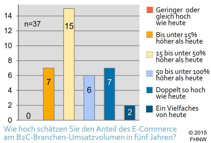 E-Commerce in der Schweiz