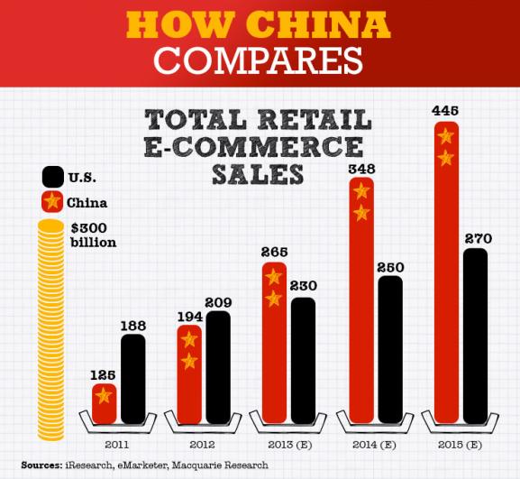 Schon jetzt ein riesiger E-Commerce Markt
