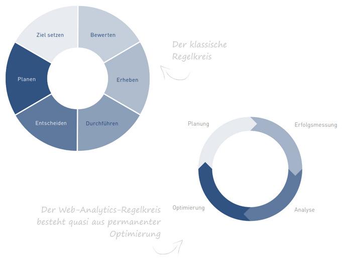 KPI Kennzahl Regelkreis