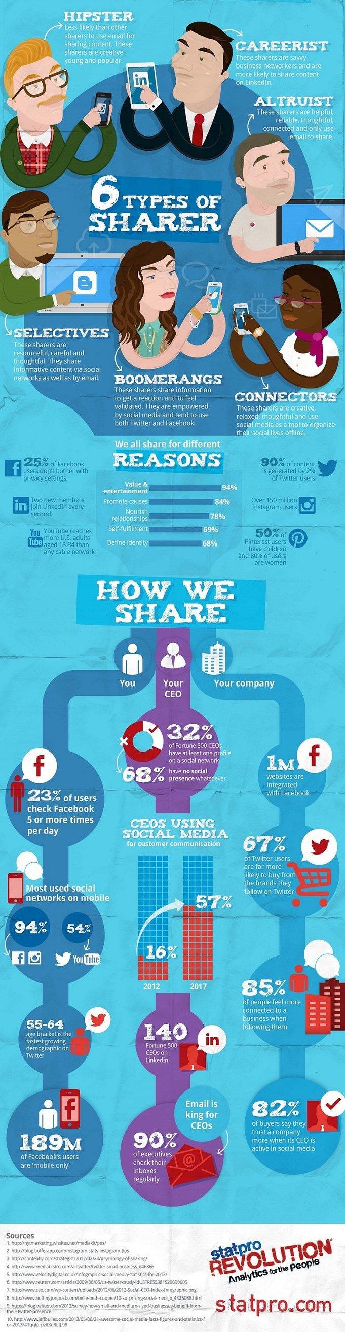 Auf welchen sozialen Netzwerken treibt sich meine Zielgruppe rum? [Infografik]