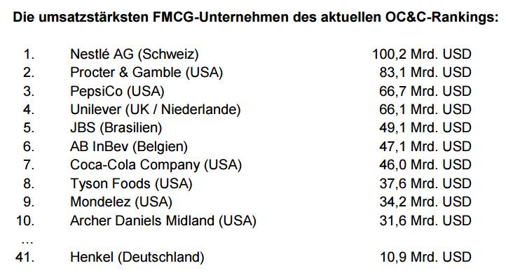 fmcg-ranking