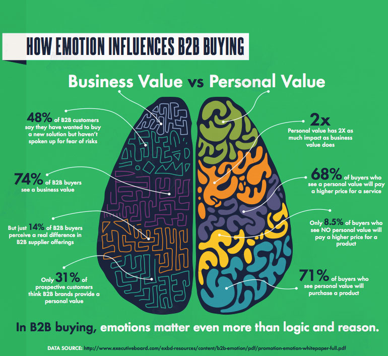 B2B buying emotion