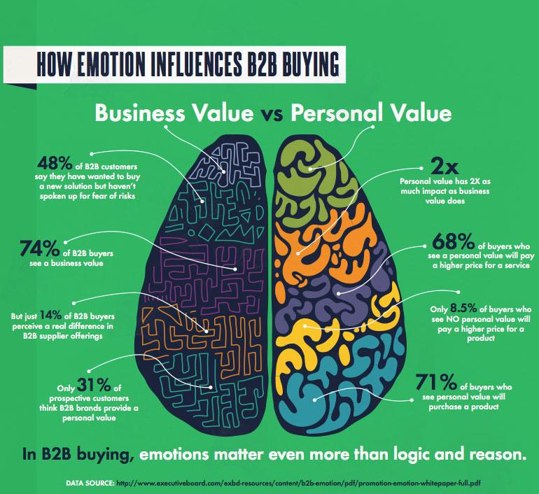 Von wegen Logik: Wie Emotionen Kaufentscheidungen auch im B2B steuern [Infografik]