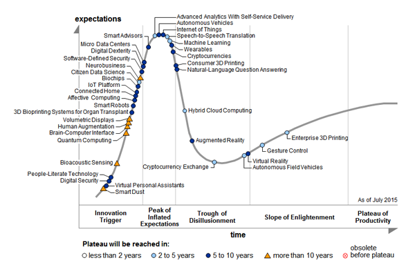 Gartner Hypecycle 2015